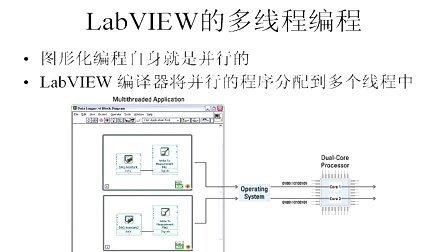 LabVIEW平台的介绍-08最新版