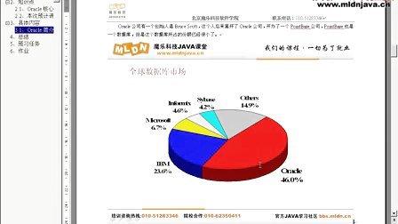 2011版李兴华主讲-ORACLE实战 最强大的数据库课程MLDN出品2011版魔乐MLDN李兴华