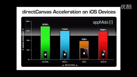 appMobi's directCanvas HTML5 acceleration demo