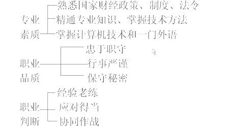吉林大学 基础会计学(会计专业)68讲 全套加QQ896730850