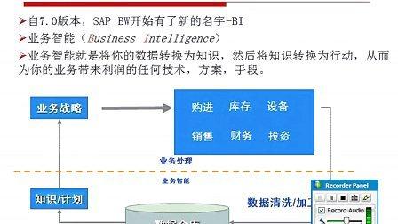 SAP培训_BW HANA视频01_BW基本模型搭建