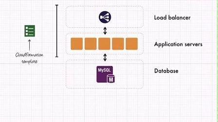 Amazon Relational Database Service (Amazon RDS)