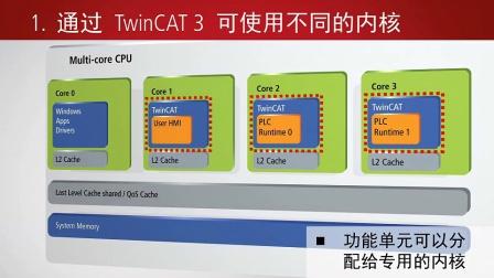 Beckhoff_TwinCAT3_Multicore_1024x768_中文字幕