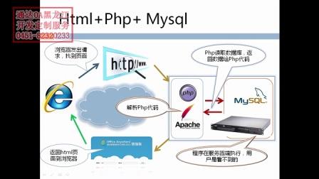 6-通达OA黑龙江 二次开发专题 html+php (0451-82320233)