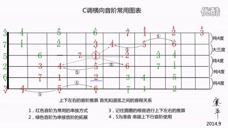赛平吉他教学 吉他编曲教程二十 音阶的串接和分析_超清