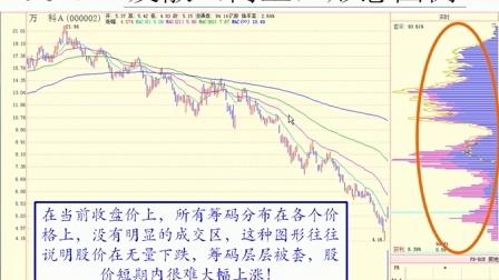 刘洪明筹码分布的基础(2)