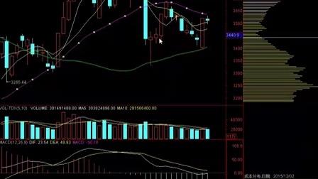 股市纵横:上证指数走势图 12-24行情级分析法 高清