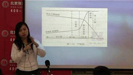 中医知识 执业医师考试 妇产科学