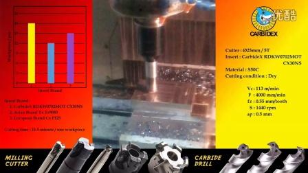 肯麦德士刀具-RDKW0702MOT CX30NS Milling Insert