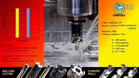 肯麦德士刀具-W390 11T308-MG CX30NS Milling Inserts