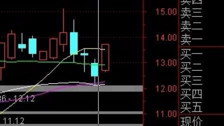 明日大盘及股票行情热点板块龙头分析操作策略,超跌反弹