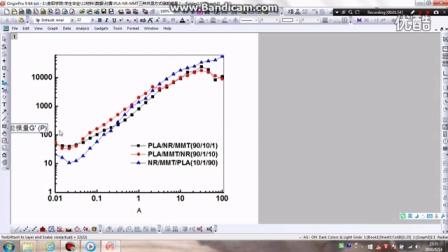 Origin作储能模量-频率图-3