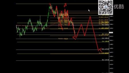 应事无方-黄金白银市场(斐波那契VS波浪理论)实战讲解