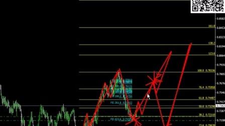6.4外汇澳元欧元日元-斐波那契VS波浪理论