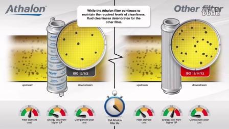 PALL颇尔液压过滤器Athalon™ Filters