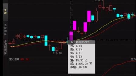 8.25涨停复制选股方法