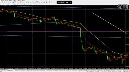 10.10午间解盘:黄金、原油、美日短、中期交易机会
