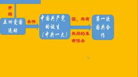 第三单元 新民主主义革命的兴起知识梳理
