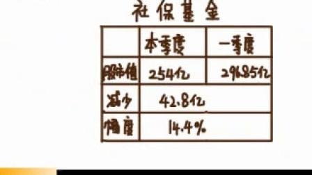 财经动漫 股市囧评 社保抄底 一日一囧 无忧价值网0627