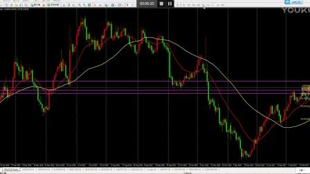 2.24亚盘简析:黄金日内的两种交易模式