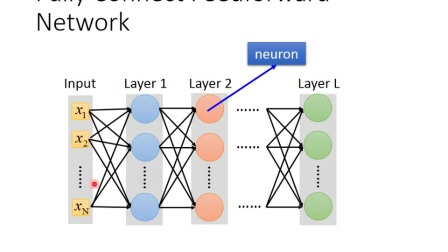 ML Lecture 6  Brief Introduction of Deep Learning