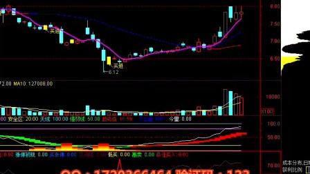 炒股教程 股票技术分析