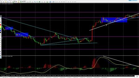 3.21亚盘简析:黄金突发雪崩后的交易策略
