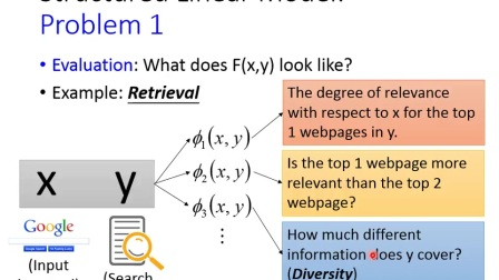 ML Lecture 22  Structured Learning - Linear Model