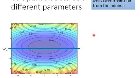 ML Lecture 3-1  Gradient Descent