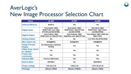 Averlogic Image Converters Comparison Chart