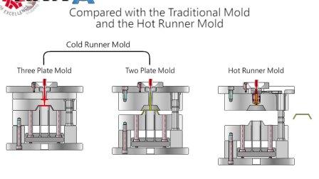 两板、三板、热流道模具原理,是不是很直观