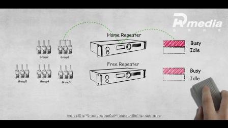 【海能达】XPT解决方案动画视频