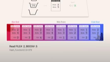 Oracle Deep Internals 3D|Single Buffer