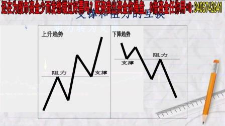 股市股票入门基础知识教程K线技术操作技巧 画线课程2水平线(下)