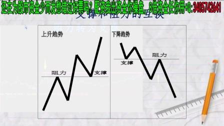 股票:神秘牛股揭秘炒股入门技巧讲解,5分钟上手