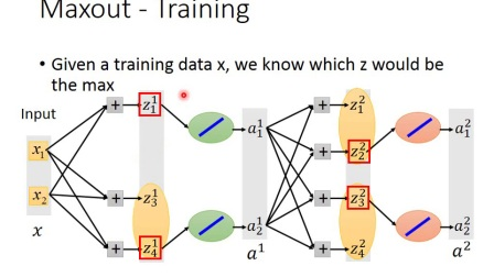 ML Lecture 9-1  Tips for Training DNN