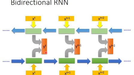 ML Lecture 25  Recurrent Neural Network (Part I)