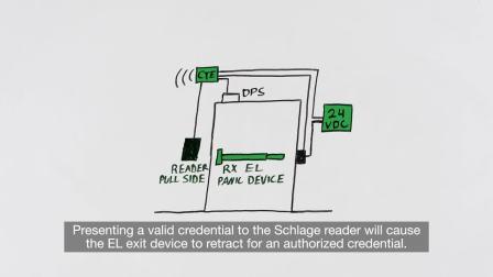Intro to Door Hardware: The Schlage CTE Single Door Controller
