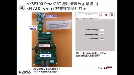 亚信AX58100 EtherCAT从站控制芯片应用展示 [中文解说]