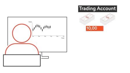 学习如何交易外汇 – 16. 衡量风险之第 2 部分   瑞讯银行