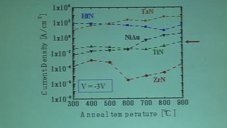 敖金平教授-难熔金属氮化物电极GaN二极管