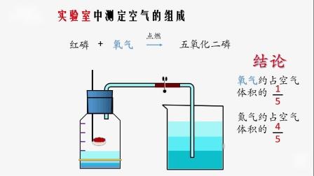 第2单元课题1——(1)测定空气中氧气含量