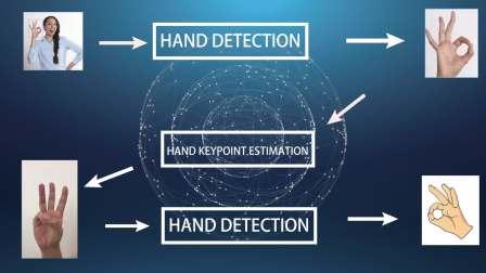 赋能人机交互——让机器学会手势识别