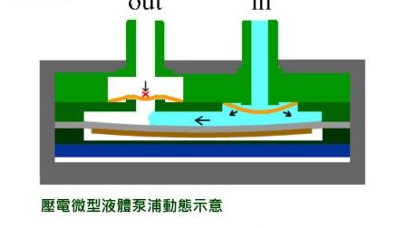 CurieJet®壓電微型液體泵浦 -超小、超薄、超省電、可容許氣泡 !