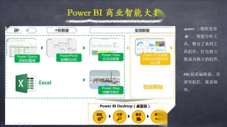 第1课:Power BI 简介&安装方法