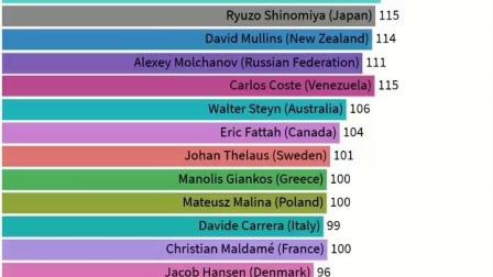 男子CWT 世界排行2003-2019动态视频