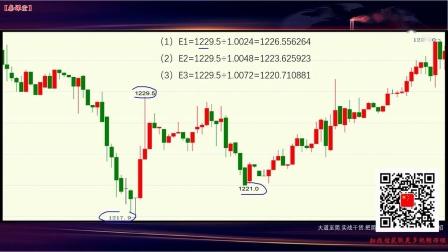 期货股票点位预测方法 空间预测上涨回调E点模型判断技巧