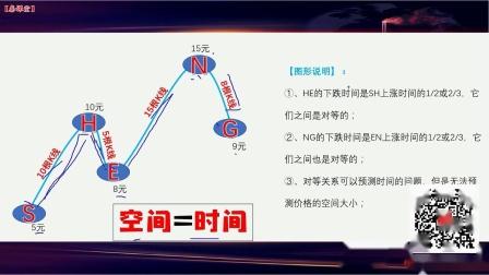 四段五点空间点位预测技巧 散户先人一步 上涨回调点预测模型