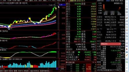 上升牛股买卖方法之牛股定义21.1.16.wmv