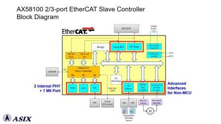 AX58100 + STM32微控制器EtherCAT从站马达控制参考设计演示